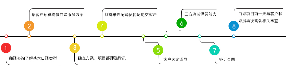 口译翻译流程