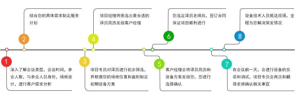 同传翻译流程