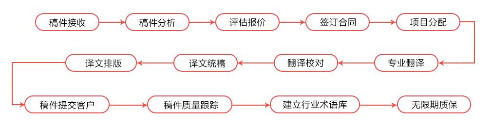 笔译翻译流程